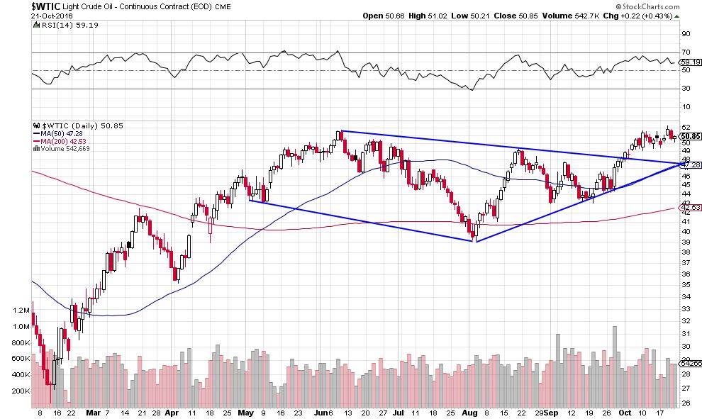 oil-bull