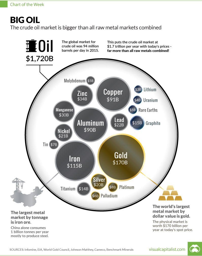oil-market-size-vs-metal-chart