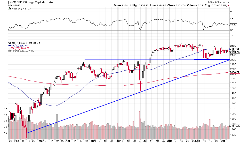 spx-support