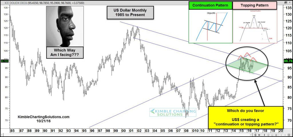 us-dollar-creating-bullish-continuation-or-head-and-shoulders-topping-pattern-oct-21