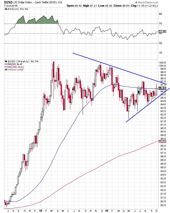 us-dollar-index-consolidation