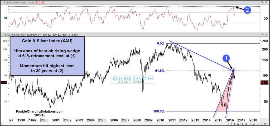 xau-breaking-steep-rising-wedge-support-oct-5