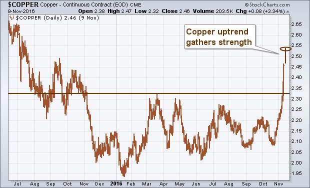 20161110006-sc-copper