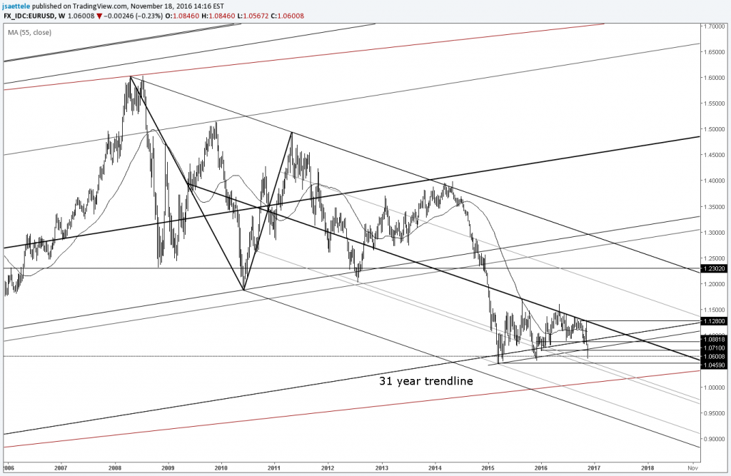 technical-weekly-dollar-does-damage_body_eurusd-png-full