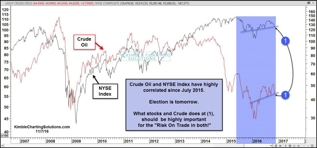 crude-nyse-testing-short-term-rising-support-nov-7