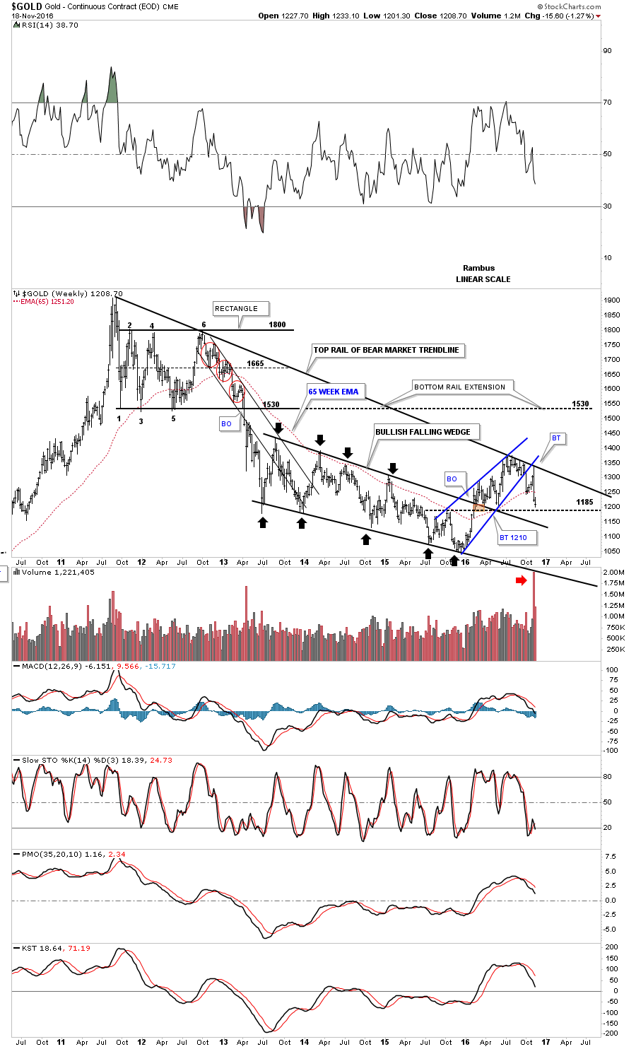 gold-weekly-bearish-falling-wedge-123-pl