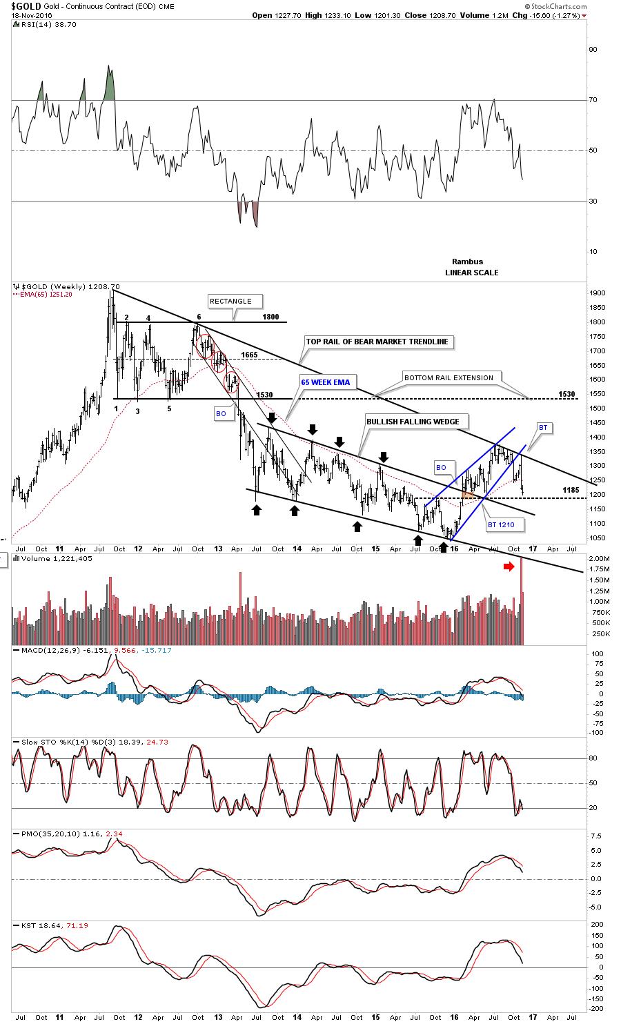 gold-weekly-bearish-falling-wedge-123-pl