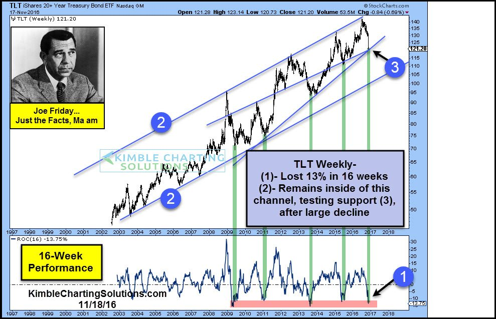 joe-friday-tlt-testing-key-support-test-after-big-loss-nov-18