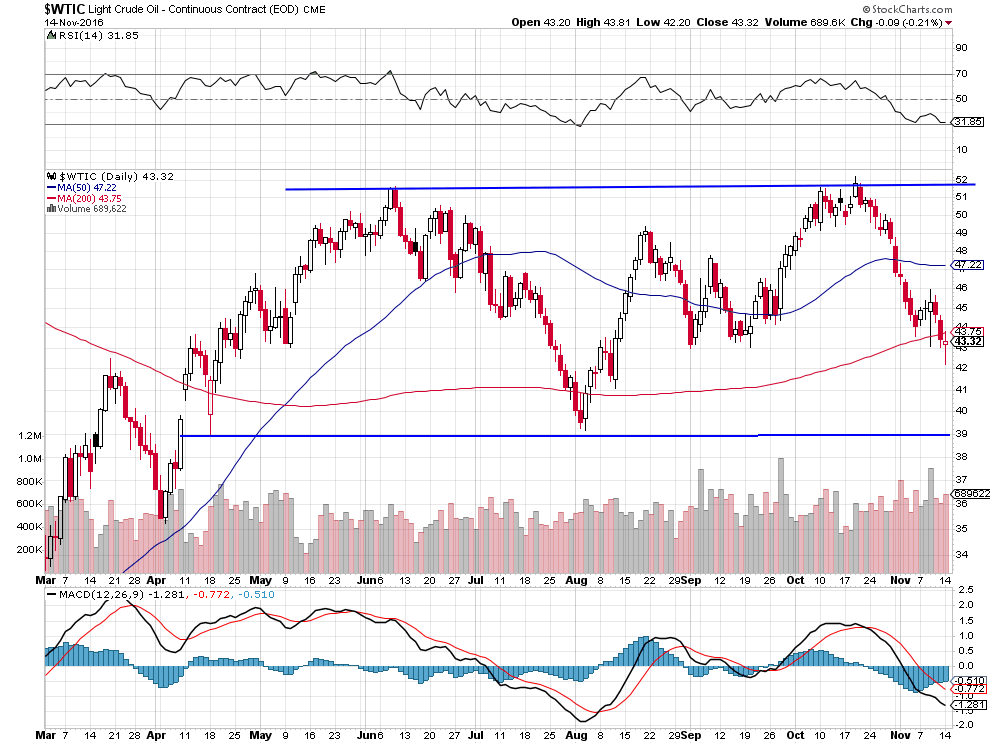 petrole-ultime