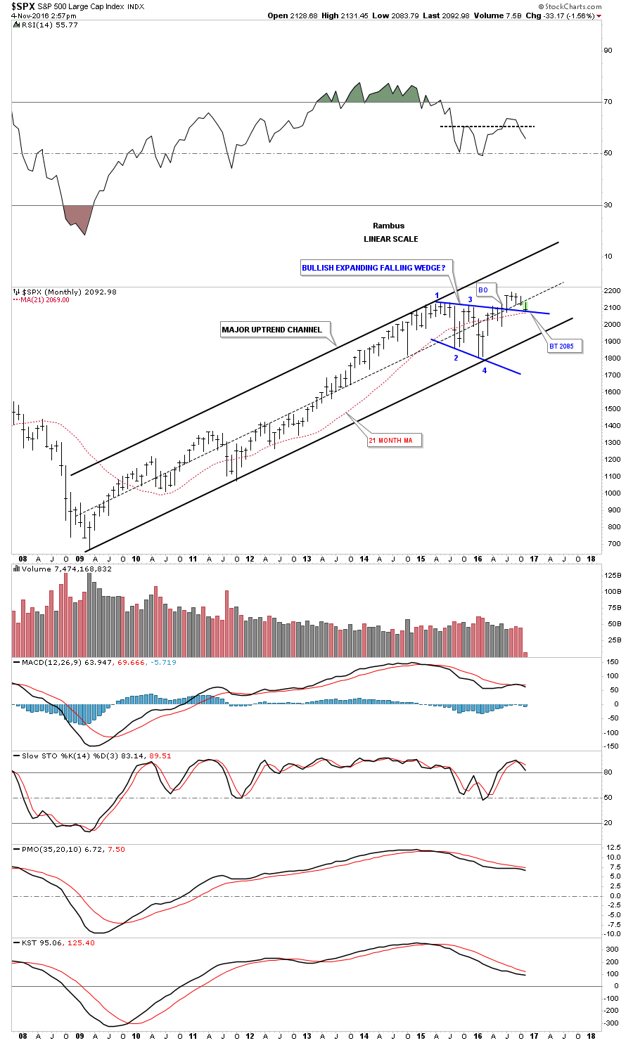 spx-monthly-21-ramb