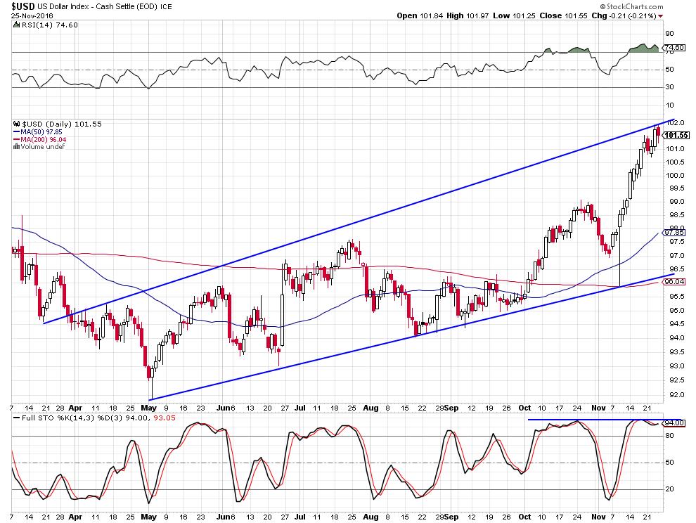 usd-index