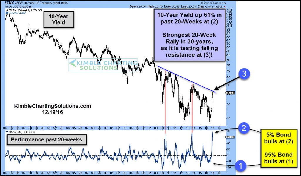 10-year-yield-up-60-percent-in-20-weeks-testing-resistance-dec-19-1