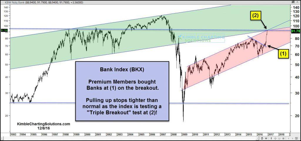 bank-index-testing-triple-breakout-level-dec-8