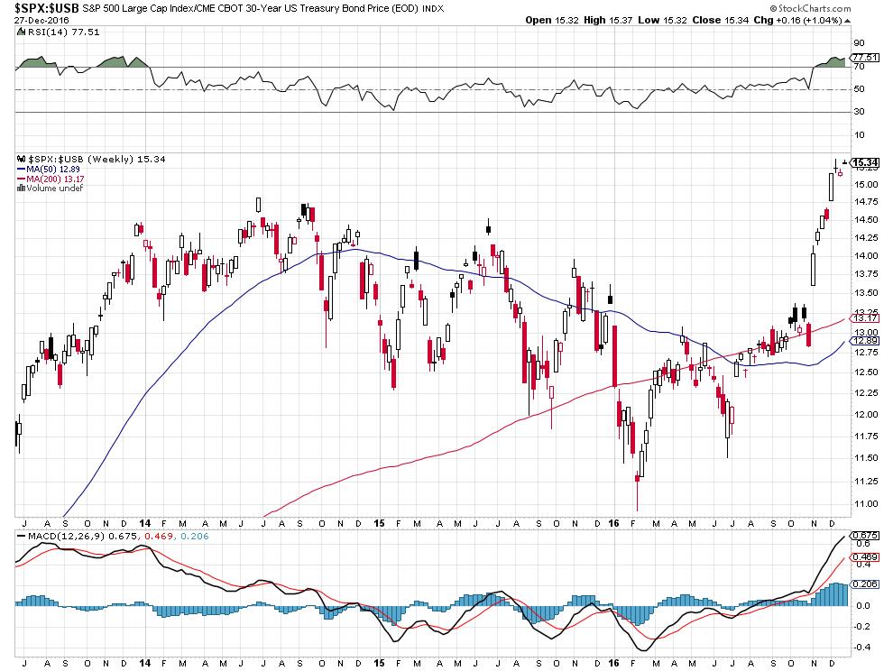 bonds-stocks