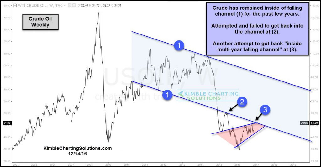 crude-oil-testing-multi-falling-channel-resistance-dec-14