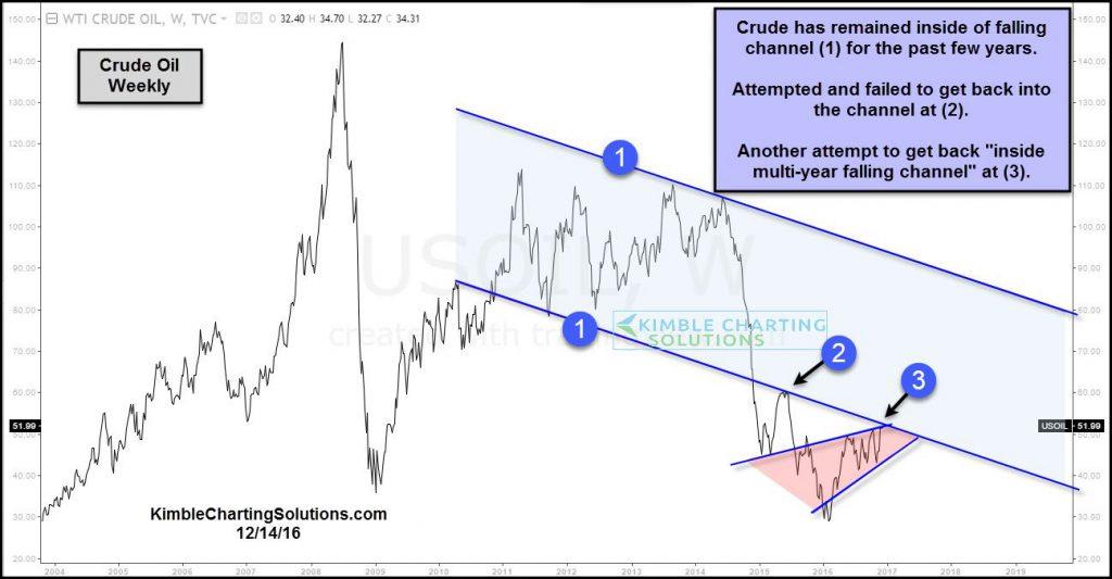 crude-oil-testing-multi-falling-channel-resistance-dec-14