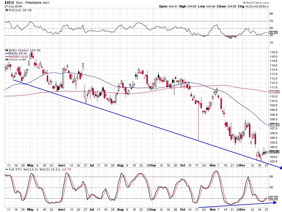 euro-dollar-court-terme