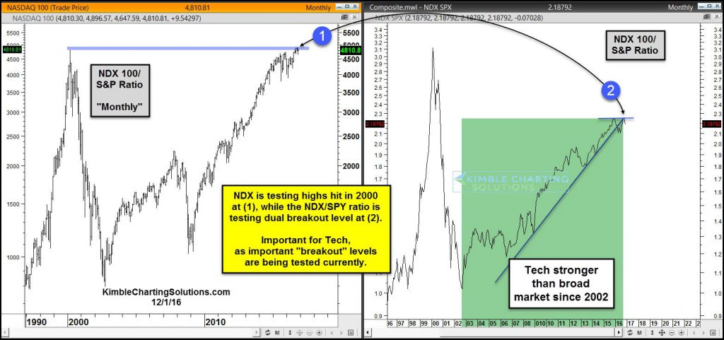 ndx-and-ndx-spy-ratio-testing-breakout-levels-dec-1-1