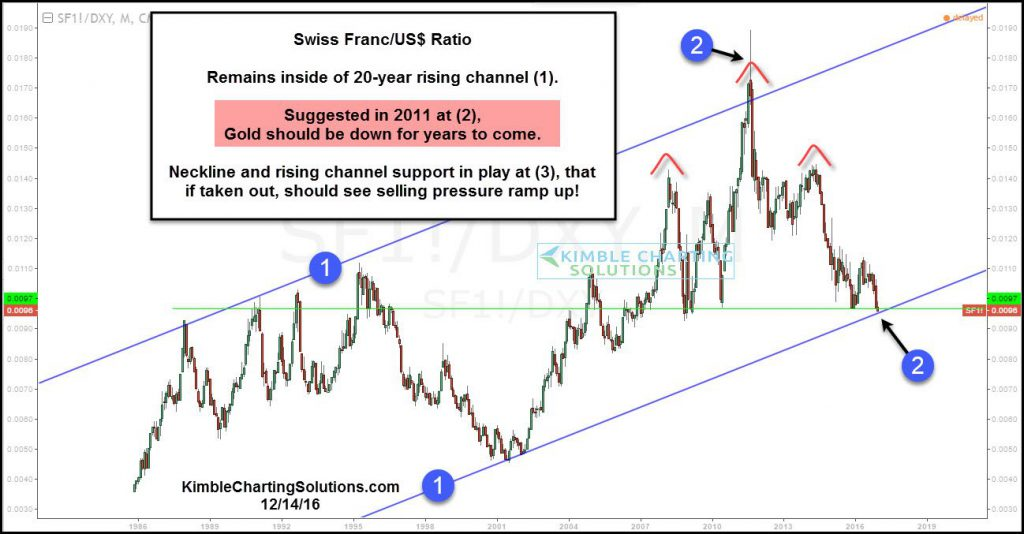swiss-franc-us-dollar-topping-pattern-dec-15