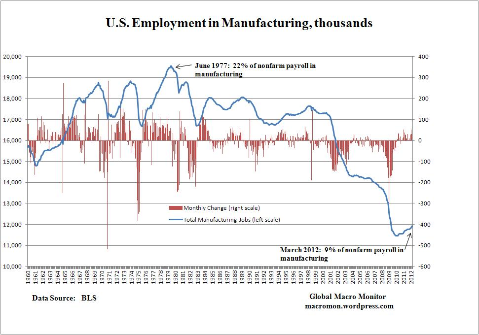 us-employment-in-manufacturing