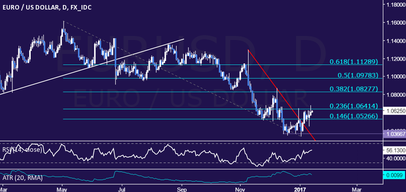 EURUSD-Technical-Analysis-2-Month-Down-Trend-Broken_body_Picture_9.png.full