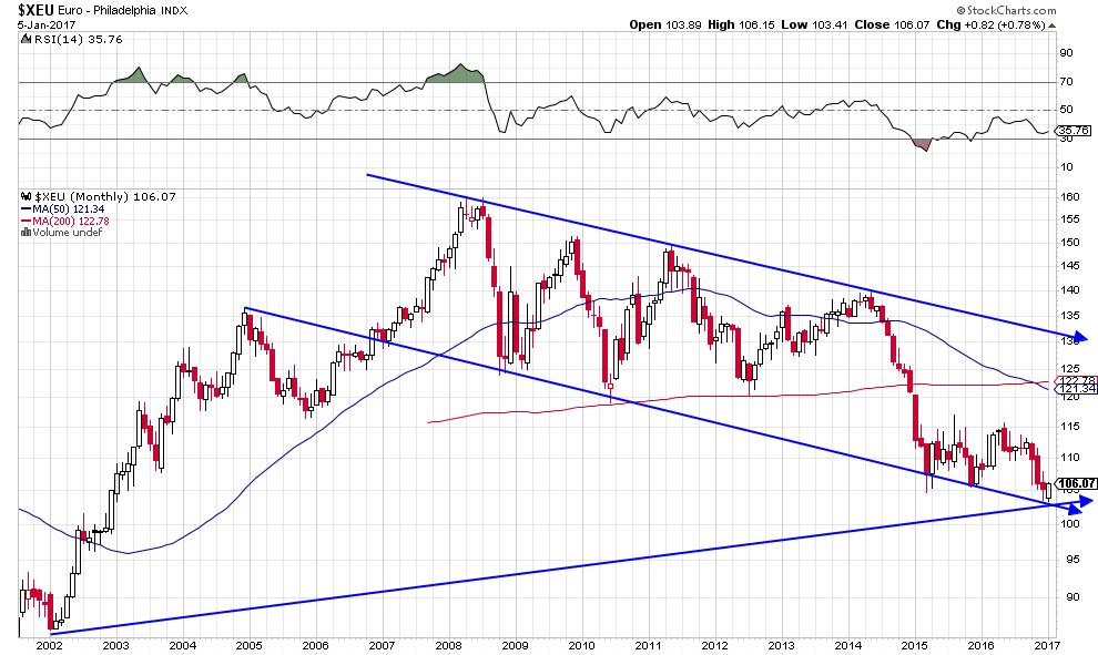 euro-dollar-sous-evalue