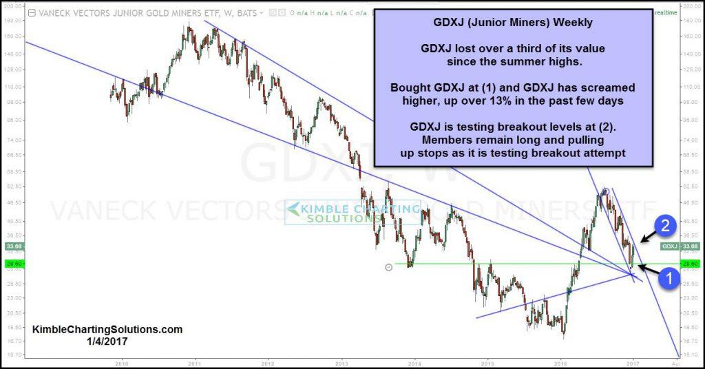 gdxj-testing-breakout-level-jan-4