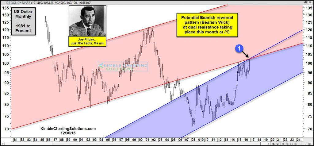 joe-friday-bearish-reversal-pattern-at-dual-resistance-dec-30