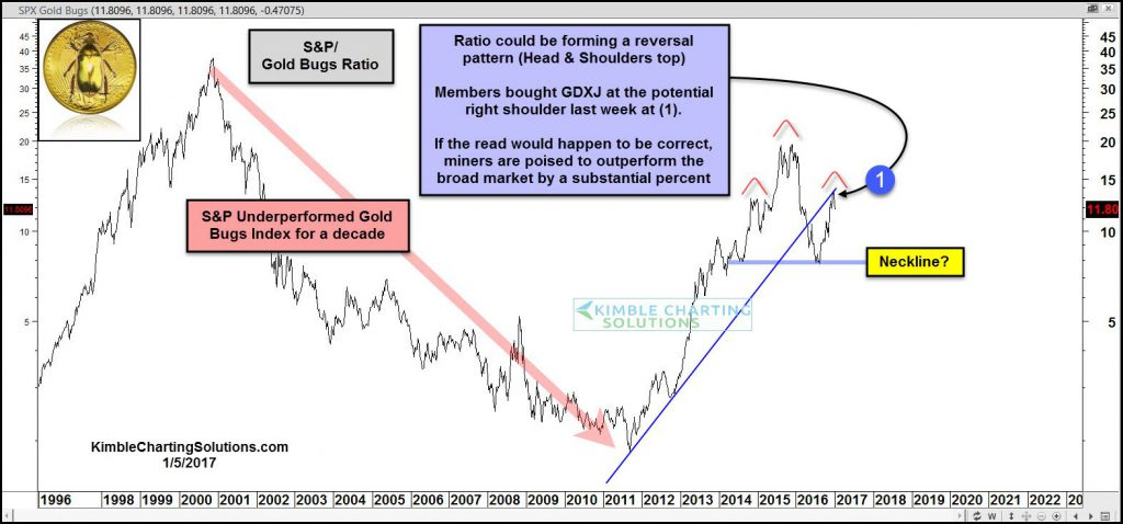 spx-gold-bugs-ratio-potential-topping-pattern-jan-5-2016